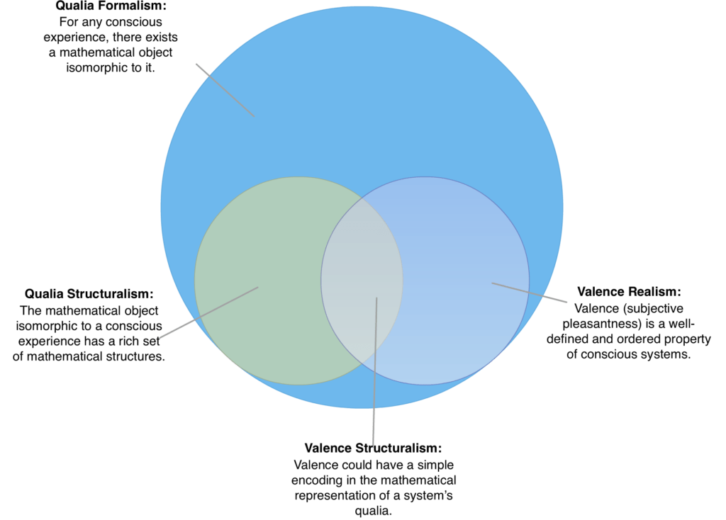 venn diagram of hypothesis and theory