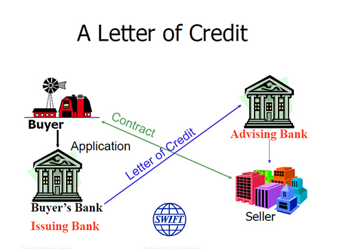 Letters of credit explained - Open to Export