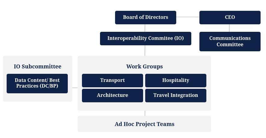 OpenTravel\u0027s Organizational Structure OpenTravel