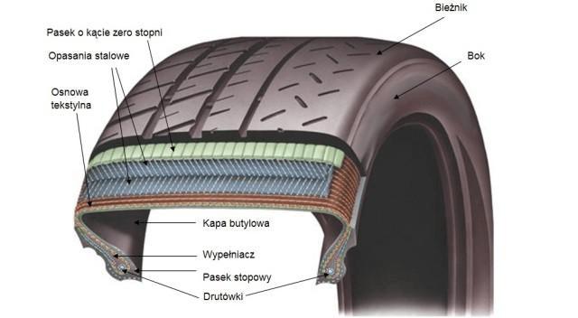 budowa opony