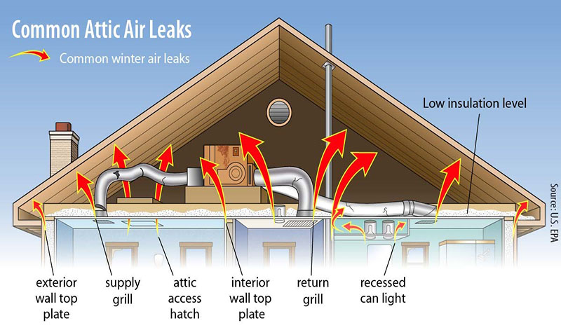 Checking your attic insulation can lead to energy savings - OPPD The