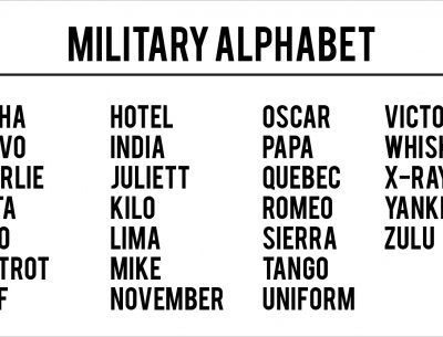 What Is The Military Alphabet - Best Of Alphabet CeiimageOrg - military alphabet chart