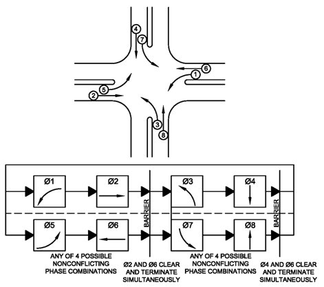 Traffic Control Systems Handbook Chapter 7 Local Controllers - FHWA