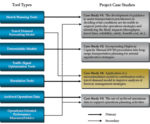 Applying Analysis Tools in Planning for Operations - Case Study #4 - Case Analysis