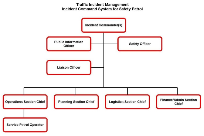 Field Operations Guide for Safety/Service Patrols Reference - FHWA - Ics Organizational Chart