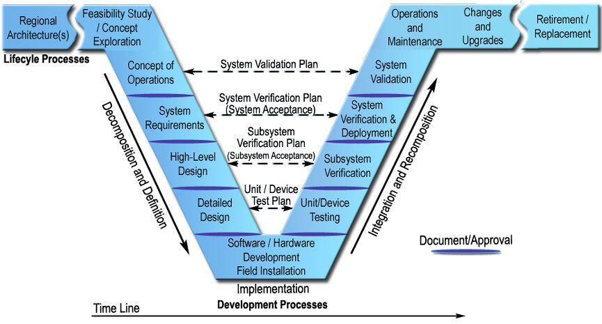 Systems Engineering for ITS Handbook - Section 3 What is Systems