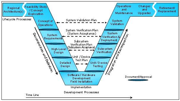 System Engineering V Model Diagram Wiring Diagram