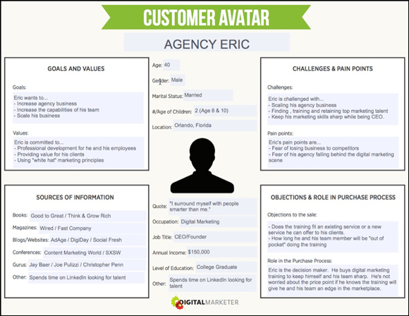 How to Create a Concrete Buyer Persona (with Templates  Examples) - Customer Profile Template