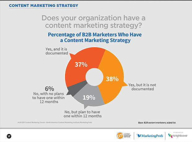 11 Steps to Create a Content Marketing Strategy to Grow Your Business