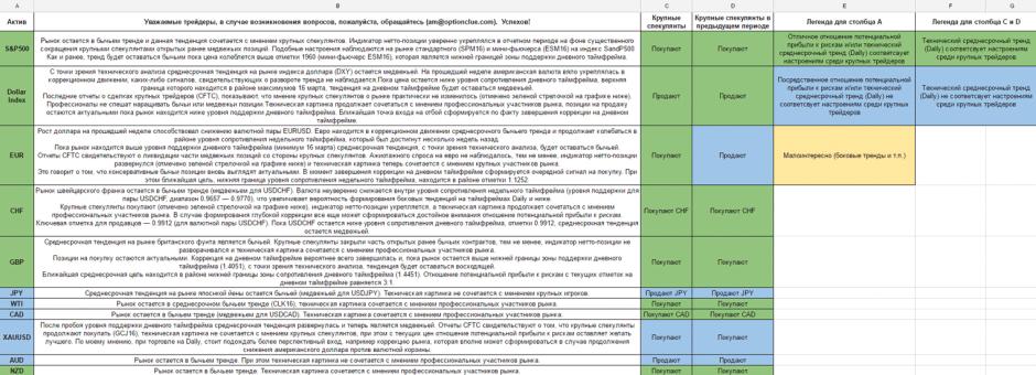 Торговый лист CFTC