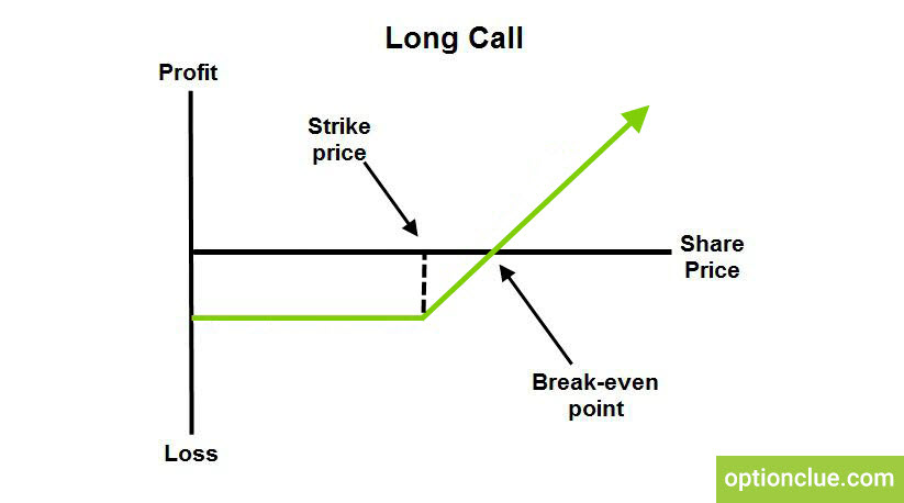 Long call strategy Call option graph - Optionclue