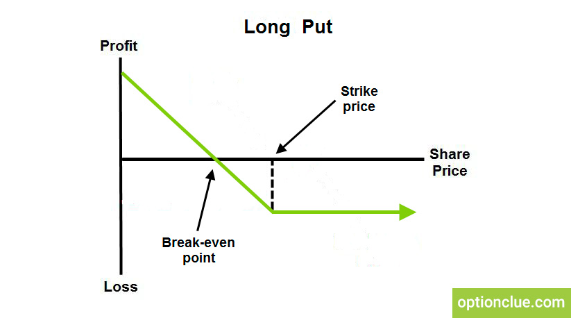 Long put option Best put options to buy - OptionClue - how to buy options