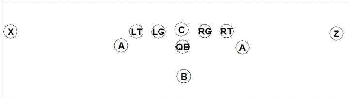Base Formation of the Flexbone Offense