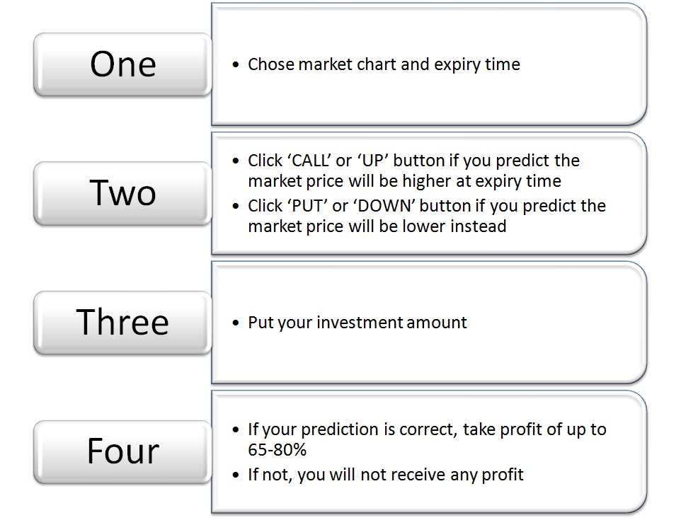 Binary options legal