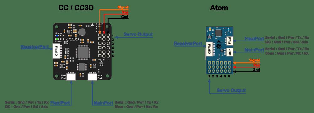 openpilot cc3d wiring diagram