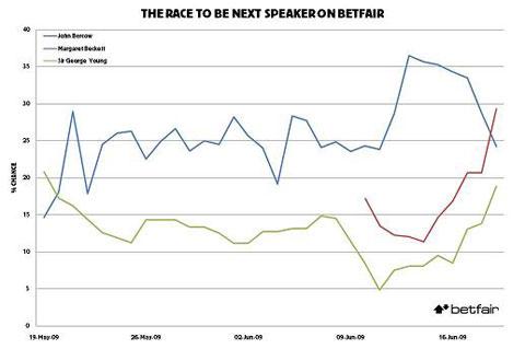 speaker-betting