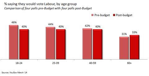 lab-budget-poll
