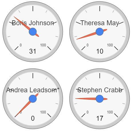 tory-dials