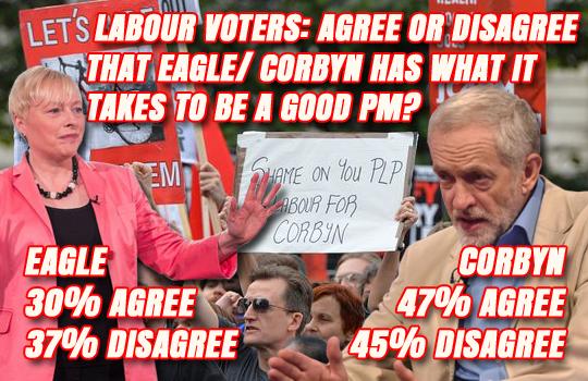 eagle corbyn stats