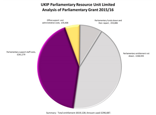 ukip-short-money-2