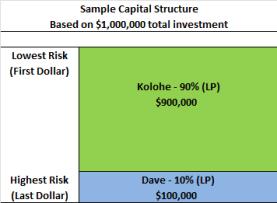Cap Structure 2