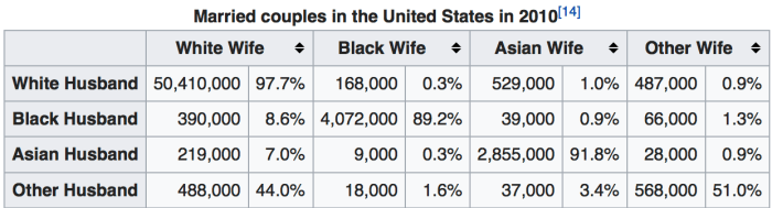 Image showing interracial marriage rates are low