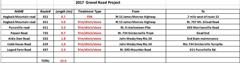 VDOT releases list of rural roads due for \u0027enhanced maintenance