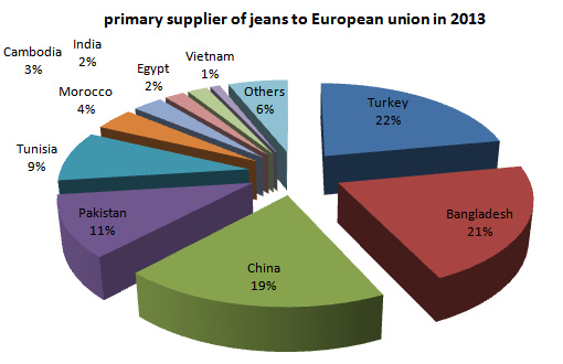 primary suppliers of jeans