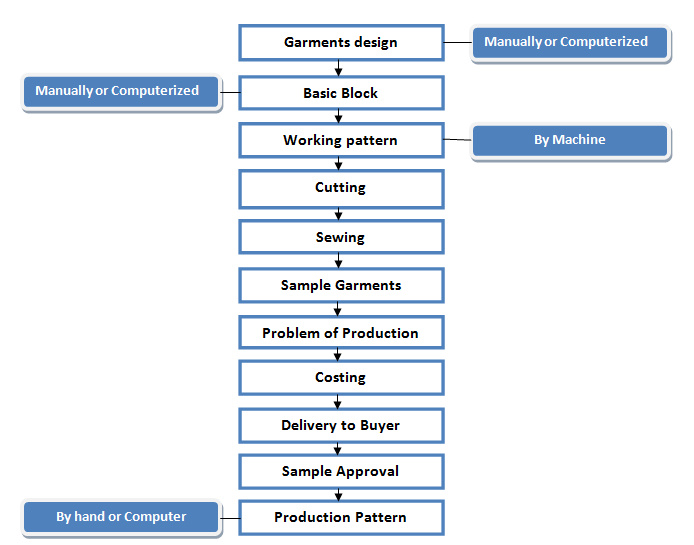 Flow Chart of Garments Sample Making - ORDNUR TEXTILE AND FINANCE - sample flow chart