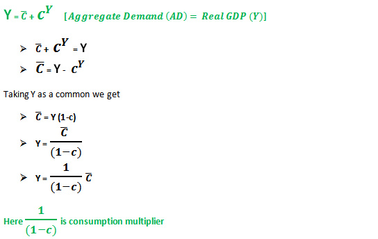 determination of consumption multiplier