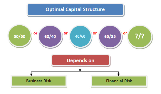 the optimal capital structure debt To assist companies in building an optimal capital structure, the authors outline a series of questions for cfos to ask themselves before they establish a debt policy.