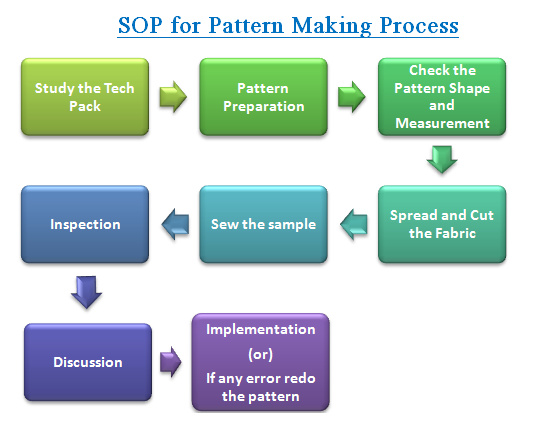 standard operation procedure for pattern making