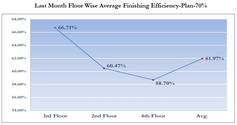 Last Month Floor Wise Average Finishing Efficiency Plan