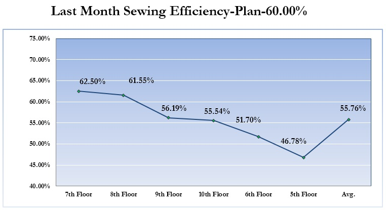 Last Month Sewing Efficiency