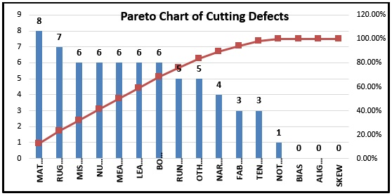 Pareto Chart of Cutting Defects - ORDNUR TEXTILE AND FINANCE