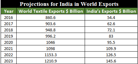 Projections for India in World Exports