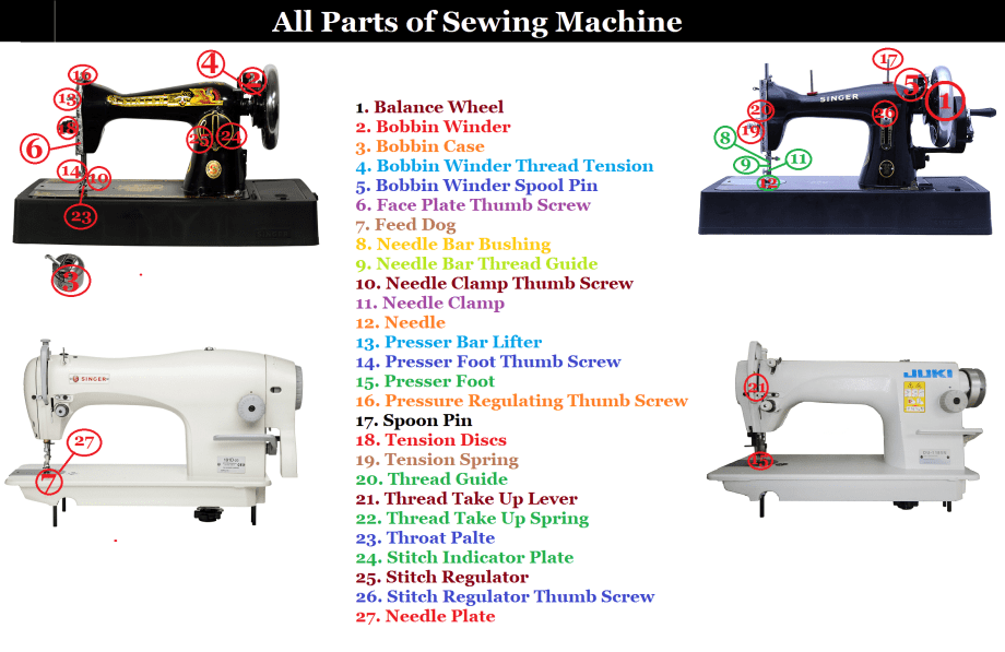Different Parts of a Sewing Machine