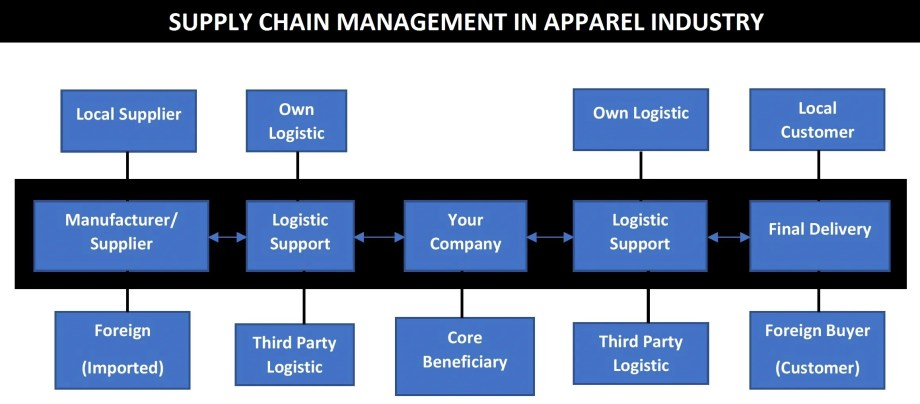 Supply Chain Management in Apparel Industry