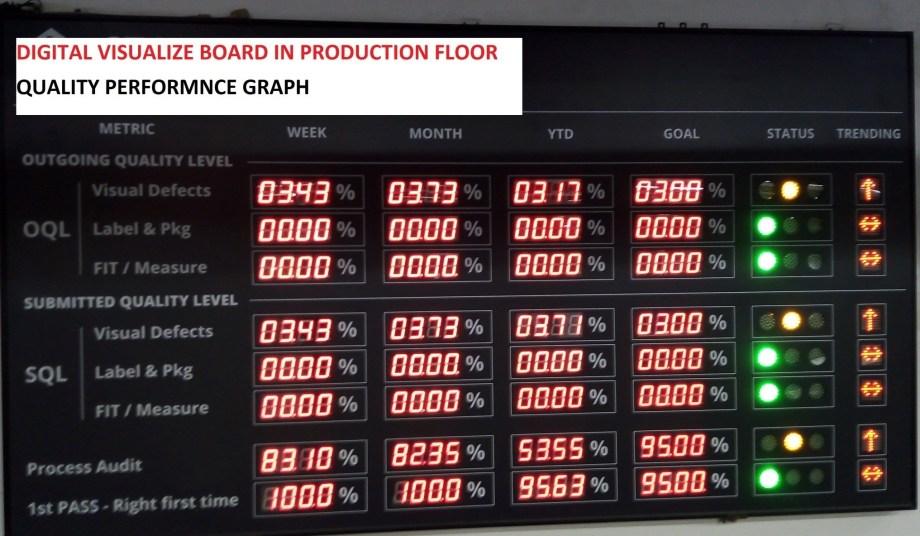 Digital Visual Board in Garments Production Floor