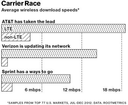chart-web-speeds-2013
