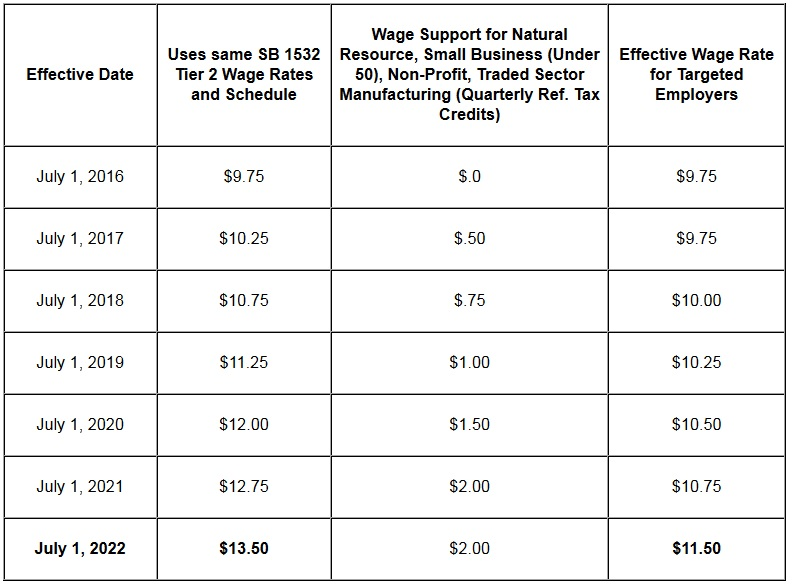 minimum wage legislation good or Having a minimum wage is good policy is implementing minimum wage a good/bad without minimum wage laws some employers would take advantage of some.