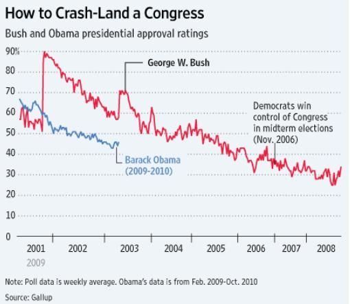 Chart compares Obama-Bush approval ratings by year The Oregon Catalyst