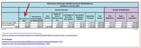 Obamacare exchanges Enrollment in Oct Nov 2013 Decoding Obamacare enrollment numbers