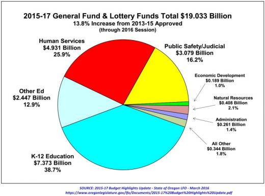 2015-17 LAB General and Lottery Funds chart_March 2016