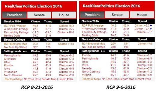2016 Presidential Race_RCP 8-21 9-6