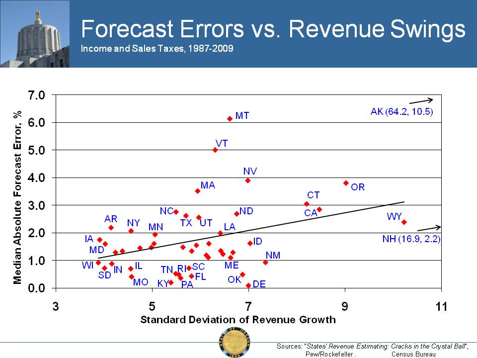 Volatility and Revenue Forecasting Errors Oregon Office of