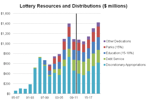 Lottery_BarChart