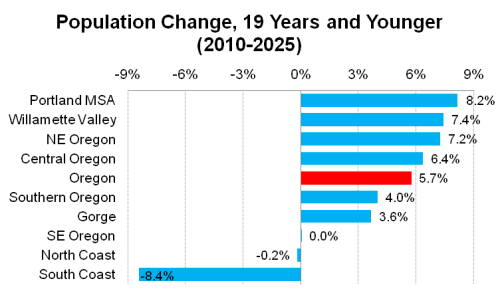 Population_19Younger