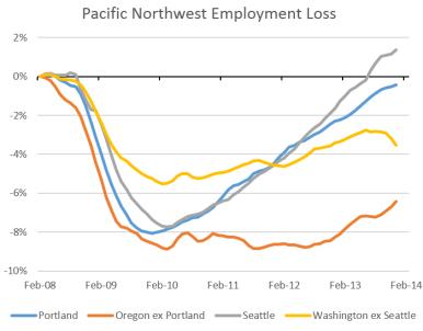 PNWEmployment_1213