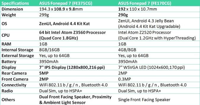 Asus Fonepad 7 FE375CG VS FE170CG spec